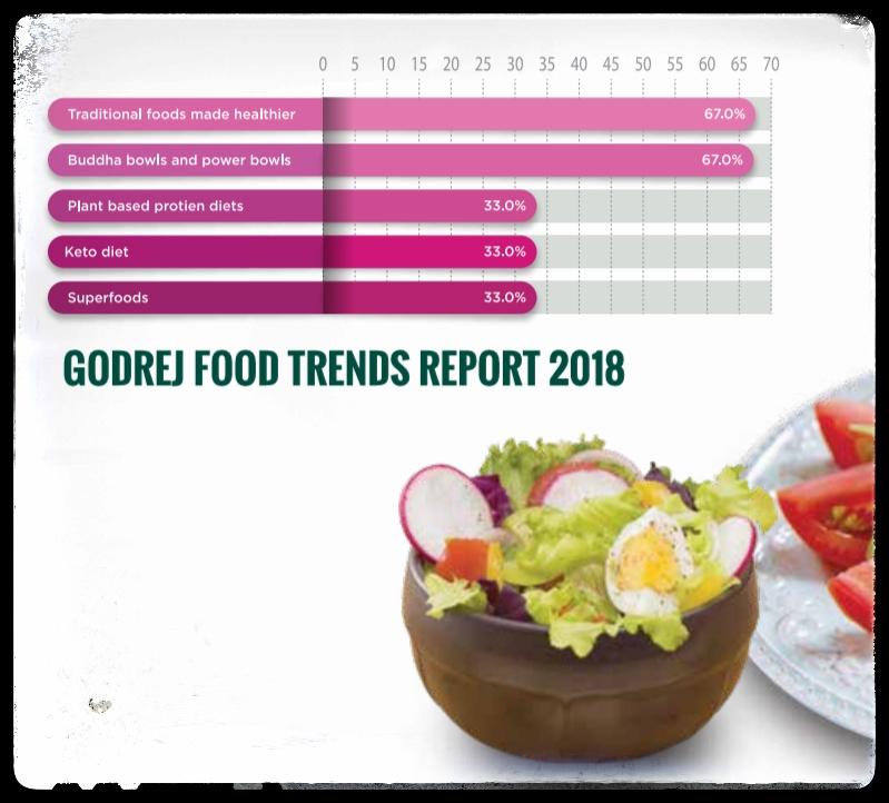 Healthy food , food trends , buddha bowl, super
